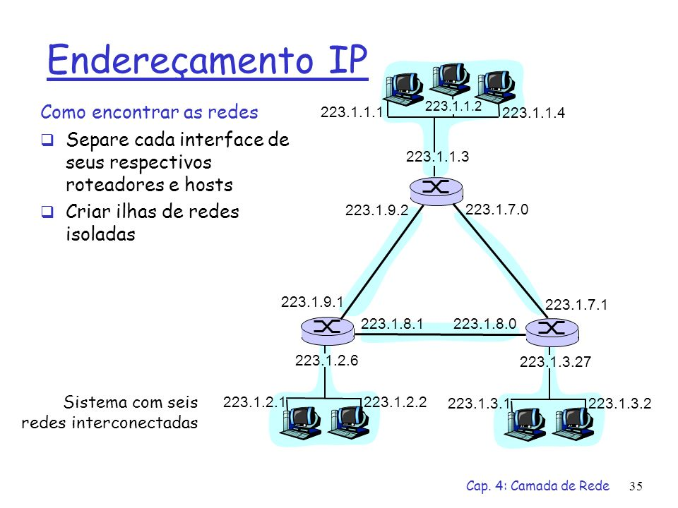 Cap. 4: Camada de Rede35 Endereçamento IP Como encontrar as redes Separe cada interface de seus respectivos roteadores e hosts Criar ilhas de redes is