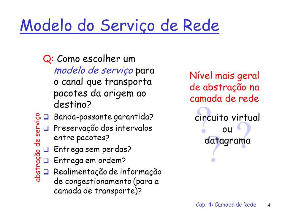 Cap. 4: Camada de Rede4 Modelo do Serviço de Rede Q: Como escolher um modelo de serviço para o canal que transporta pacotes da origem ao destino? Band
