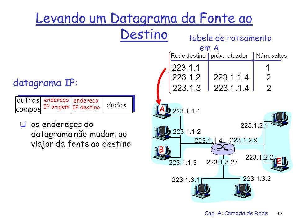 Cap. 4: Camada de Rede43 datagrama IP: 223.1.1.1 223.1.1.2 223.1.1.3 223.1.1.4 223.1.2.9 223.1.2.2 223.1.2.1 223.1.3.2 223.1.3.1 223.1.3.27 A B E outr