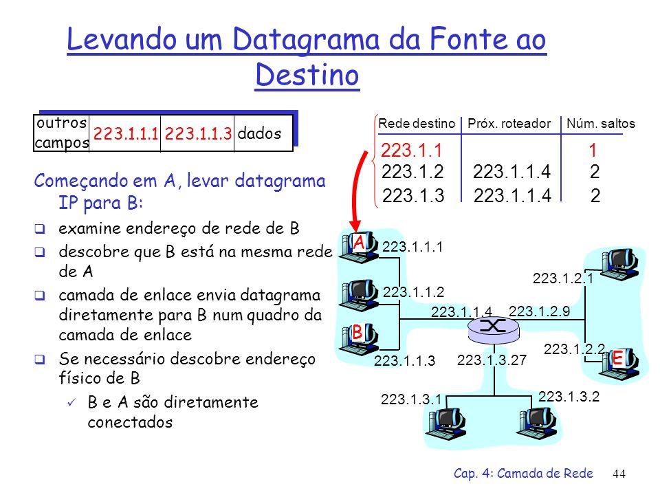 Cap. 4: Camada de Rede44 Levando um Datagrama da Fonte ao Destino 223.1.1.1 223.1.1.2 223.1.1.3 223.1.1.4 223.1.2.9 223.1.2.2 223.1.2.1 223.1.3.2 223.
