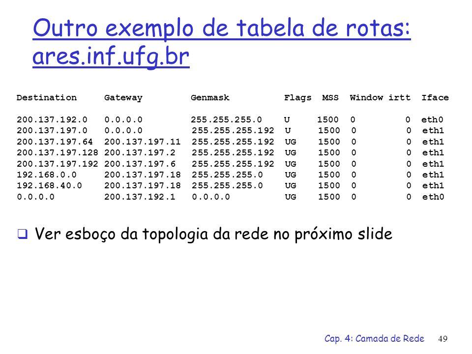 Cap. 4: Camada de Rede49 Outro exemplo de tabela de rotas: ares.inf.ufg.br Destination Gateway Genmask Flags MSS Window irtt Iface 200.137.192.0 0.0.0