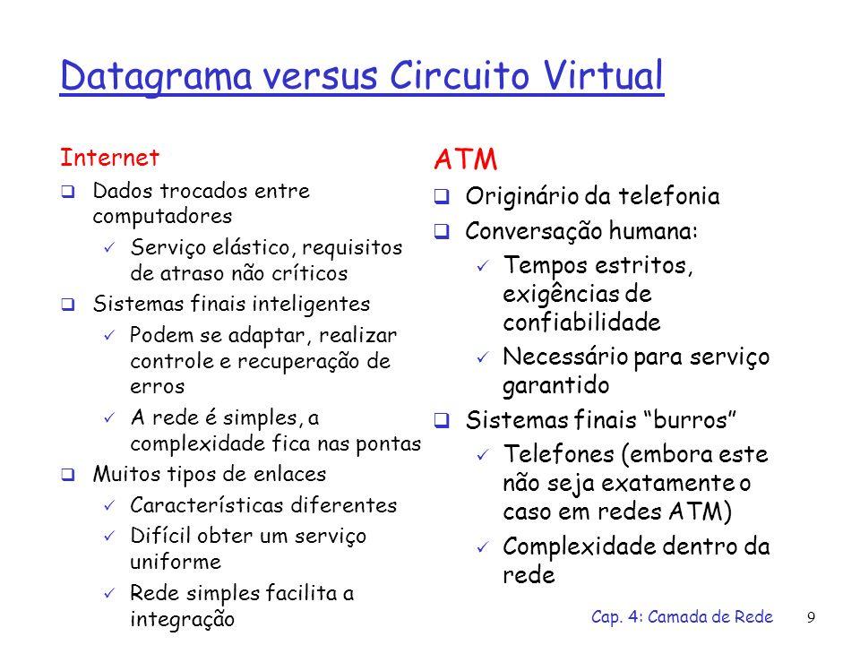 Cap. 4: Camada de Rede9 Datagrama versus Circuito Virtual Internet Dados trocados entre computadores Serviço elástico, requisitos de atraso não crític