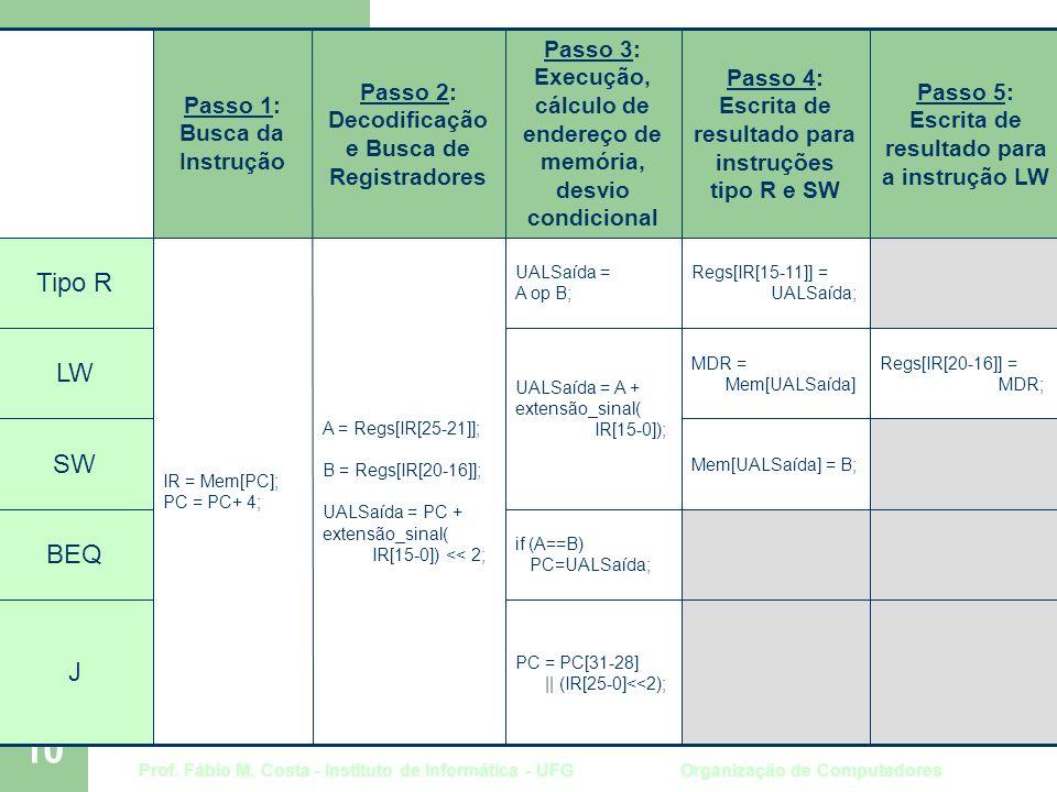Prof. Fábio M. Costa - Instituto de Informática - UFG Organização de Computadores 10 Passos na execução de instruções Regs[IR[20-16]] = MDR; MDR = Mem