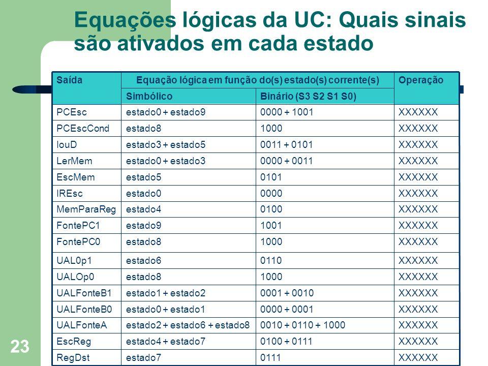 Prof. Fábio M. Costa - Instituto de Informática - UFG Organização de Computadores 23 Equações lógicas da UC: Quais sinais são ativados em cada estado