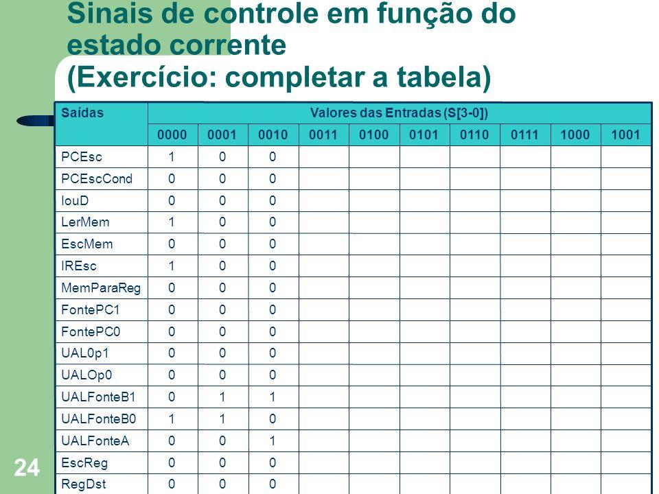 Prof. Fábio M. Costa - Instituto de Informática - UFG Organização de Computadores 24 Sinais de controle em função do estado corrente (Exercício: compl