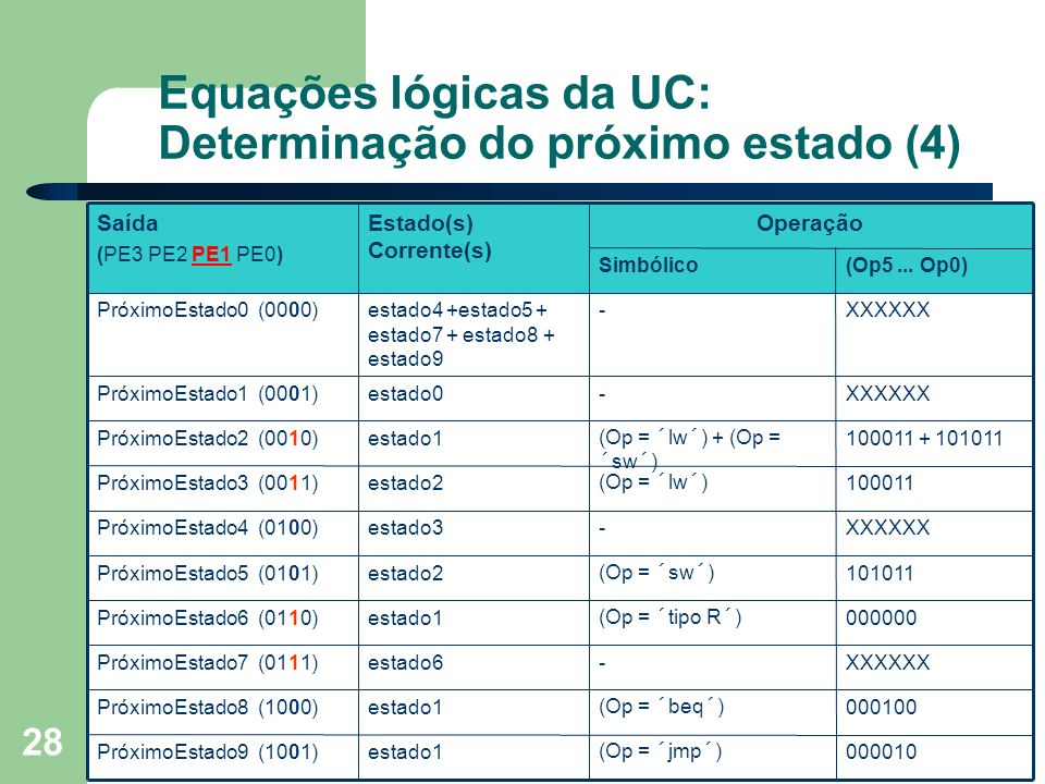 Prof. Fábio M. Costa - Instituto de Informática - UFG Organização de Computadores 28 Equações lógicas da UC: Determinação do próximo estado (4) (Op5..