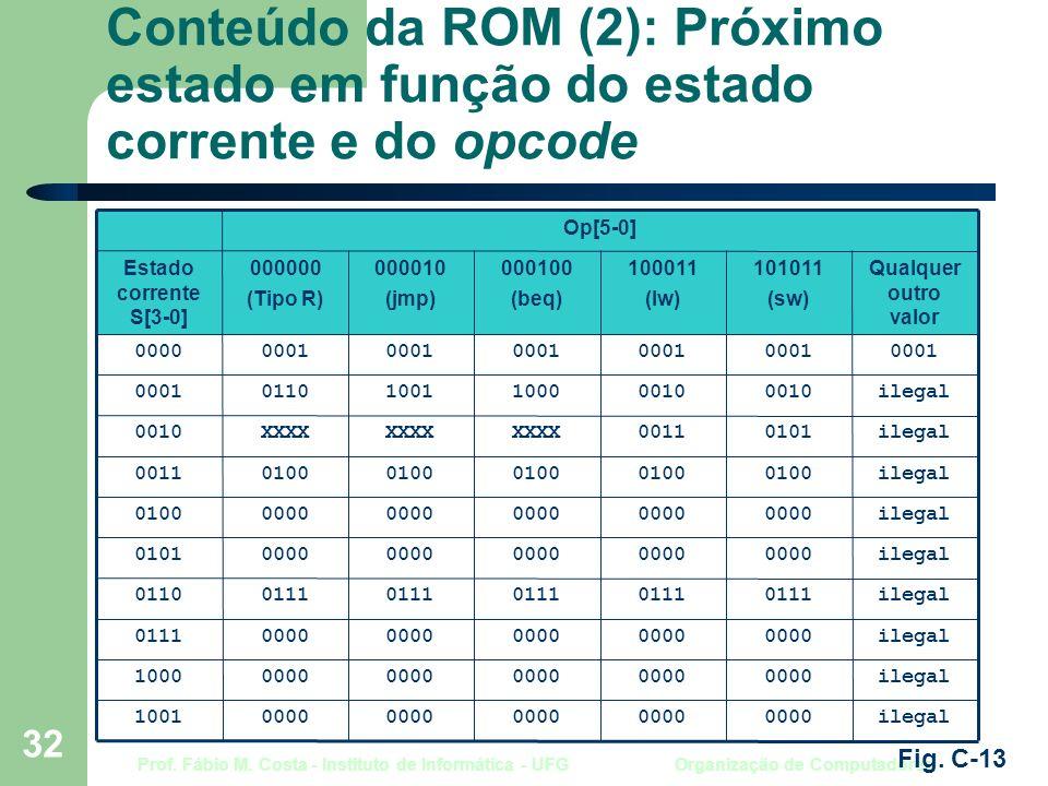 Prof. Fábio M. Costa - Instituto de Informática - UFG Organização de Computadores 32 Conteúdo da ROM (2): Próximo estado em função do estado corrente