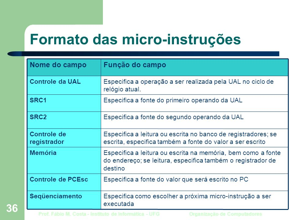 Prof. Fábio M. Costa - Instituto de Informática - UFG Organização de Computadores 36 Formato das micro-instruções Especifica como escolher a próxima m