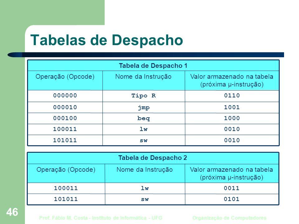 Prof. Fábio M. Costa - Instituto de Informática - UFG Organização de Computadores 46 Tabelas de Despacho Tabela de Despacho 1 0010sw101011 0010lw10001