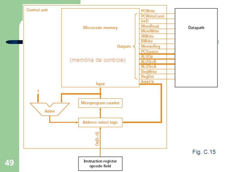 Prof. Fábio M. Costa - Instituto de Informática - UFG Organização de Computadores 49 Detalhamento... (memória de controle) Fig. C.15