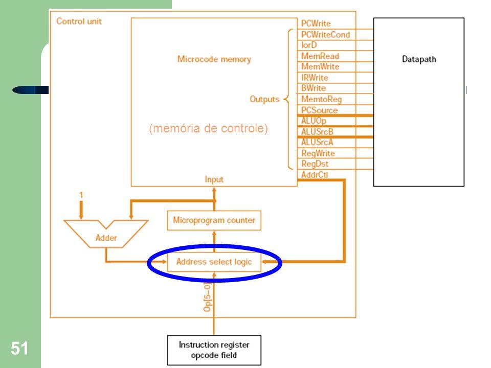 Prof. Fábio M. Costa - Instituto de Informática - UFG Organização de Computadores 51 Detalhamento... (memória de controle)