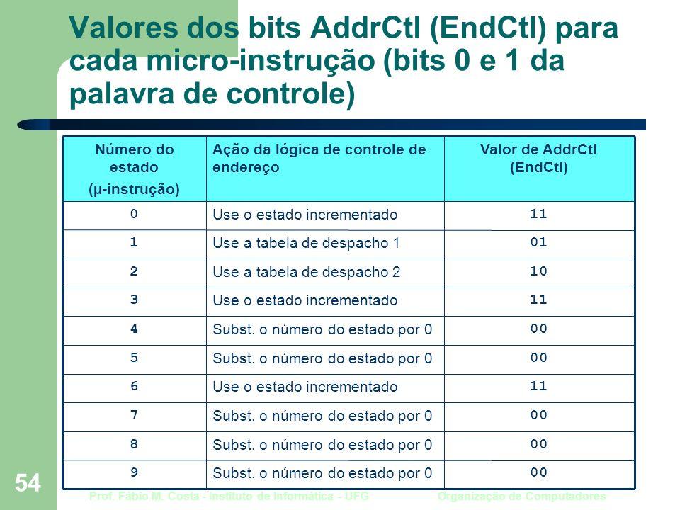 Prof. Fábio M. Costa - Instituto de Informática - UFG Organização de Computadores 54 Valores dos bits AddrCtl (EndCtl) para cada micro-instrução (bits