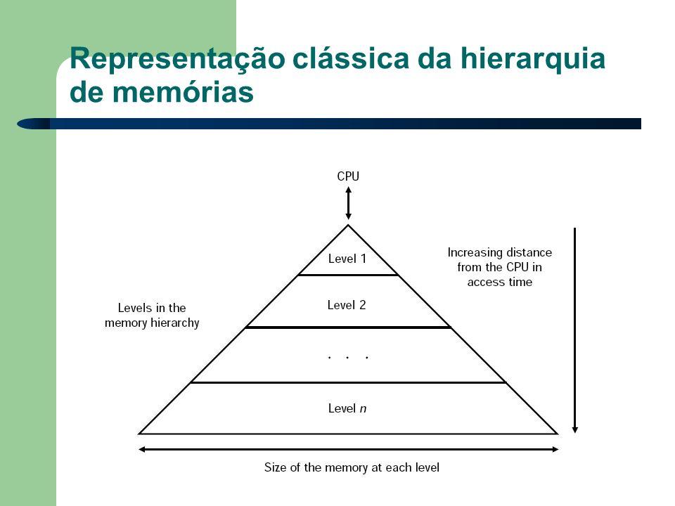 Representação clássica da hierarquia de memórias