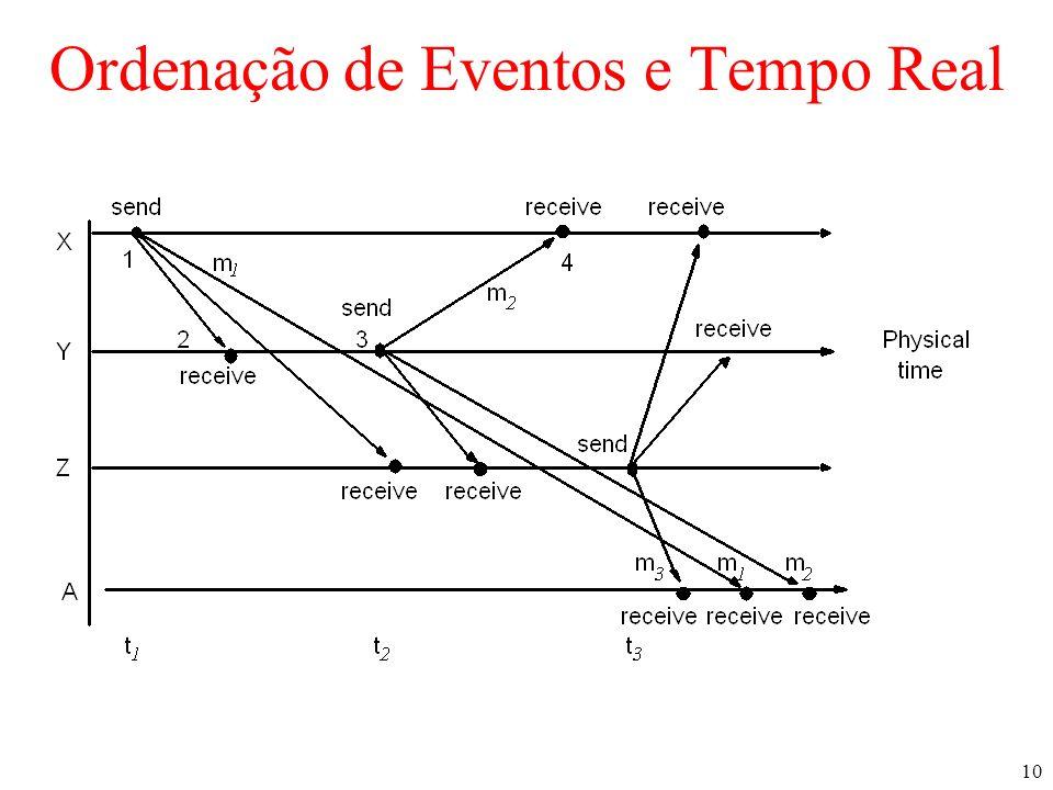 10 Ordenação de Eventos e Tempo Real