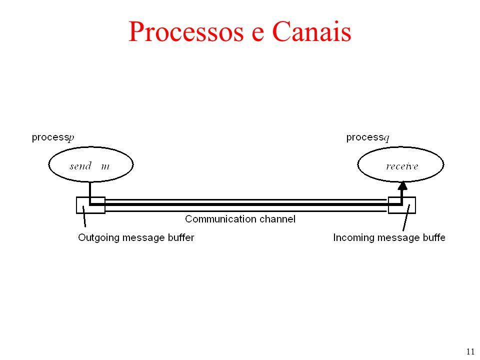 11 Processos e Canais