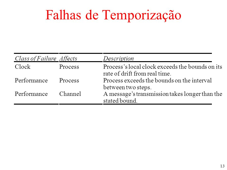 13 Falhas de Temporização Class of FailureAffectsDescription ClockProcessProcesss local clock exceeds the bounds on its rate of drift from real time.