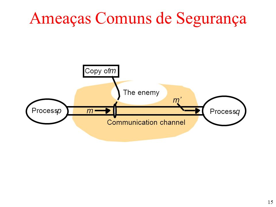 15 Ameaças Comuns de Segurança Communication channel Copy of m Process p q m The enemy m