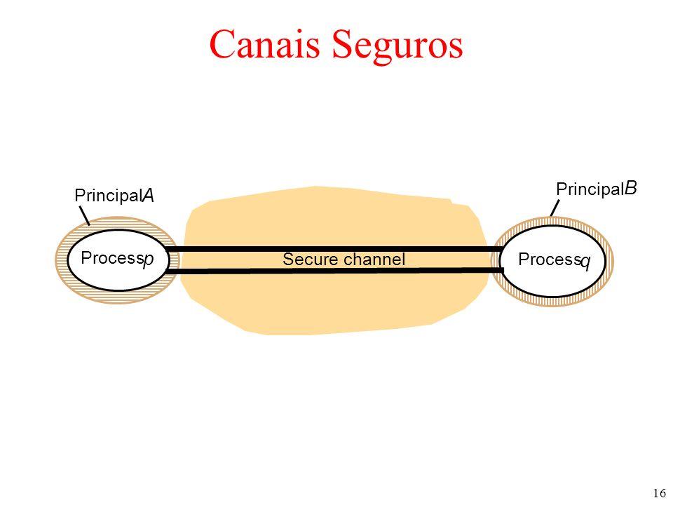 16 Canais Seguros Principal A Secure channel Process p q Principal B