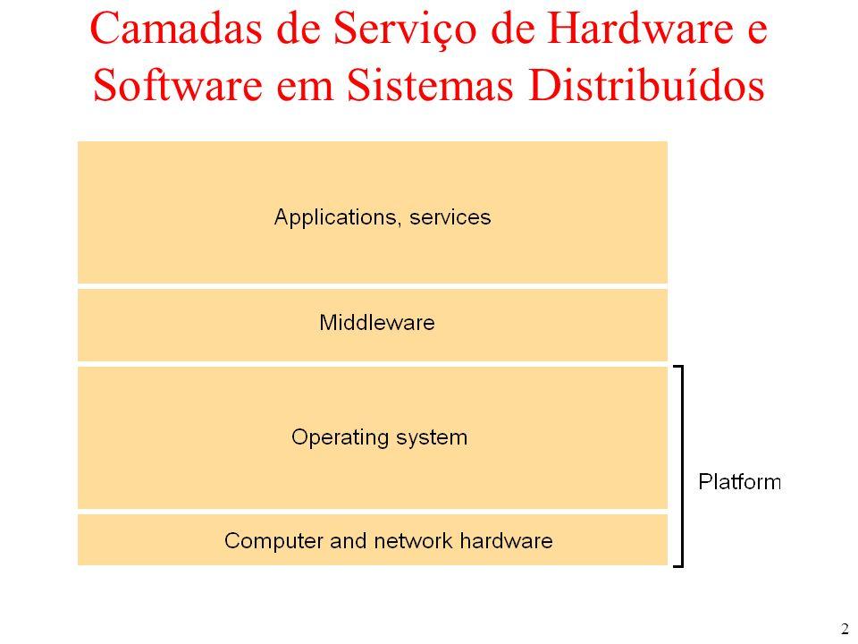 2 Camadas de Serviço de Hardware e Software em Sistemas Distribuídos