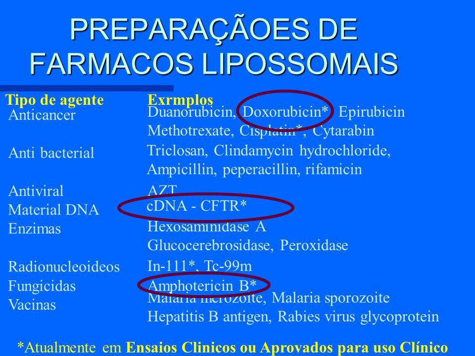 PREPARAÇÃOES DE FARMACOS LIPOSSOMAIS Tipo de agenteExrmplos Anticancer Anti bacterial Antiviral Material DNA Enzimas Radionucleoideos Fungicidas Vacin