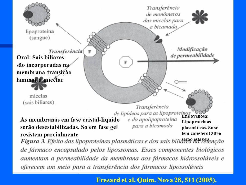 Oral: Sais biliares são incorporadas na membrana-transiçào laminar a micelar As membranas em fase cristal-liquido serão desestabilizadas. So em fase g