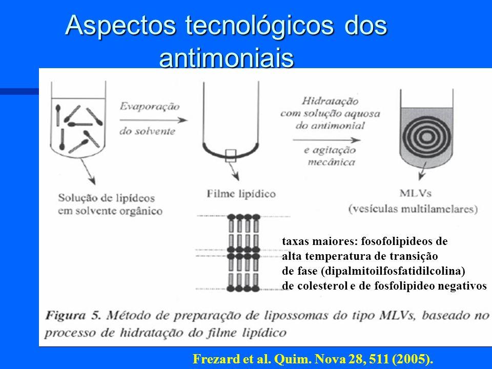 Aspectos tecnológicos dos antimoniais taxas maiores: fosofolipideos de alta temperatura de transição de fase (dipalmitoilfosfatidilcolina) de colester