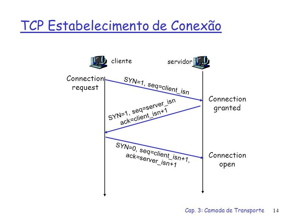 Cap. 3: Camada de Transporte14 TCP Estabelecimento de Conexão cliente SYN=1, seq=client_isn servidor SYN=1, seq=server_isn ack=client_isn+1 SYN=0, seq