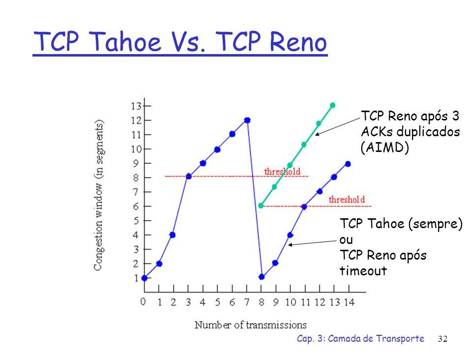 Cap. 3: Camada de Transporte32 TCP Tahoe Vs. TCP Reno TCP Tahoe (sempre) ou TCP Reno após timeout TCP Reno após 3 ACKs duplicados (AIMD)