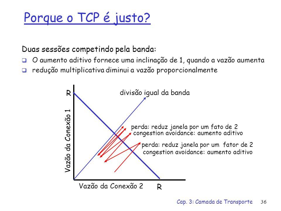Cap. 3: Camada de Transporte36 Porque o TCP é justo? Duas sessões competindo pela banda: O aumento aditivo fornece uma inclinação de 1, quando a vazão