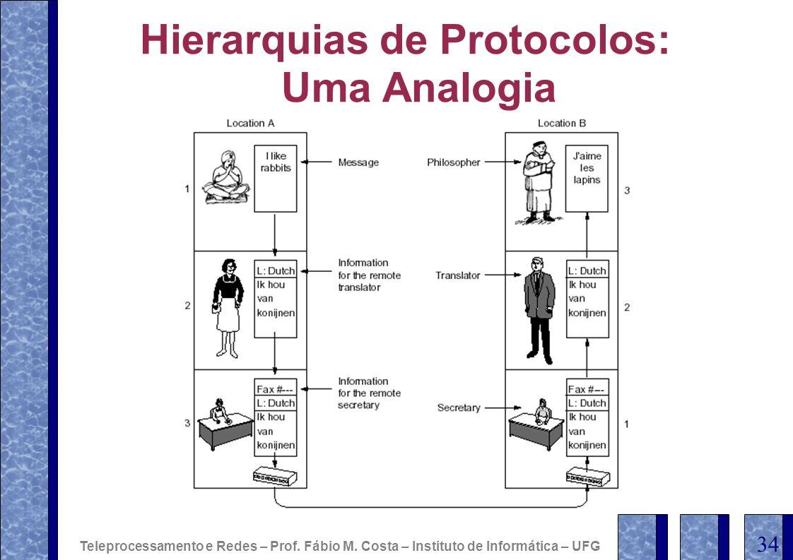 Hierarquias de Protocolos: Uma Analogia Teleprocessamento e Redes – Prof. Fábio M. Costa – Instituto de Informática – UFG 34