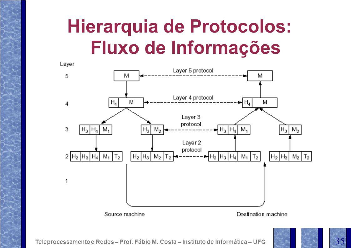 Hierarquia de Protocolos: Fluxo de Informações Teleprocessamento e Redes – Prof. Fábio M. Costa – Instituto de Informática – UFG 35