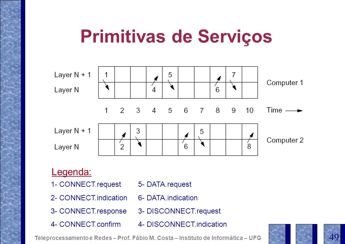 Primitivas de Serviços 1- CONNECT.request 2- CONNECT.indication 3- CONNECT.response 4- CONNECT.confirm 5- DATA.request 6- DATA.indication 3- DISCONNEC