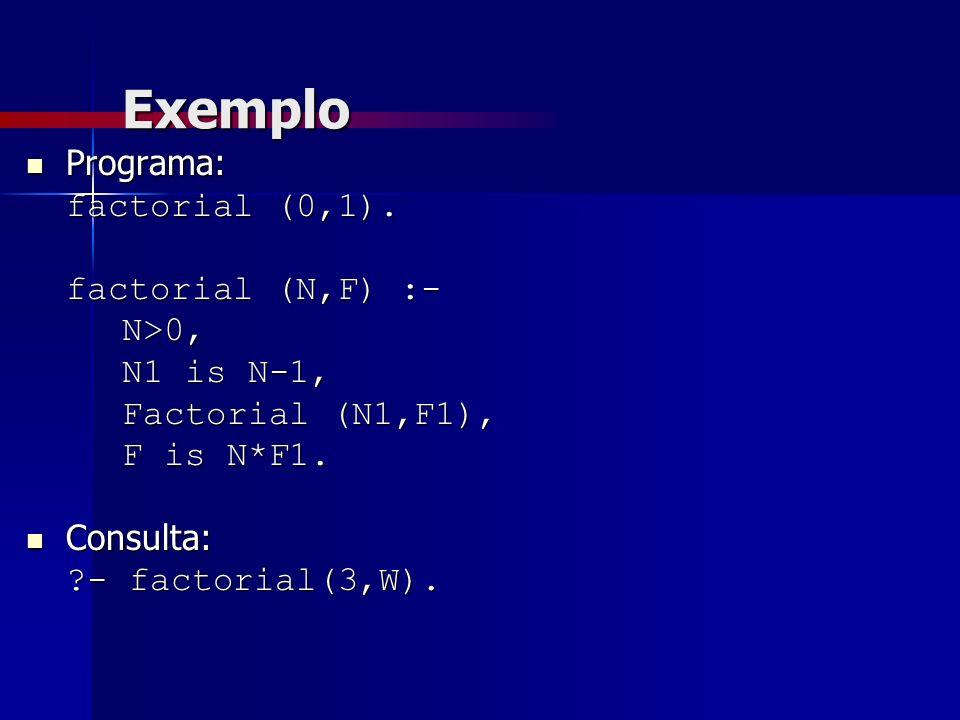 Exemplo Programa: Programa: factorial (0,1). factorial (N,F) :- N>0, N1 is N-1, Factorial (N1,F1), F is N*F1. Consulta: Consulta: ?- factorial(3,W).