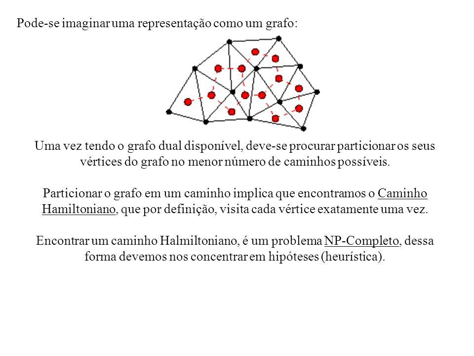Pode-se imaginar uma representação como um grafo: Uma vez tendo o grafo dual disponível, deve-se procurar particionar os seus vértices do grafo no men