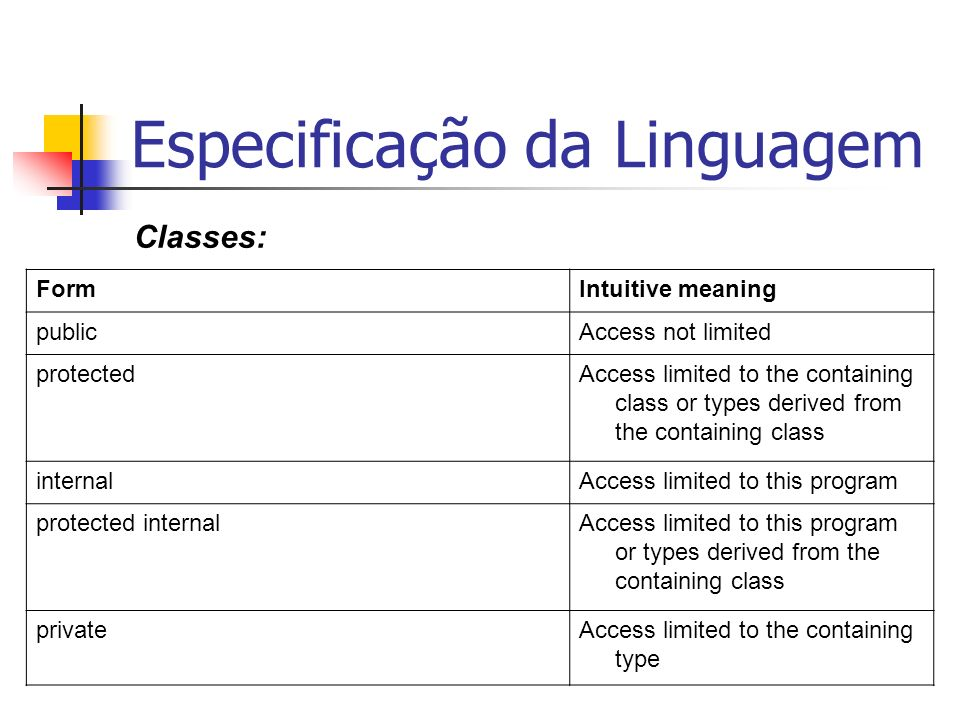 Especificação da Linguagem Classes: FormIntuitive meaning publicAccess not limited protectedAccess limited to the containing class or types derived fr