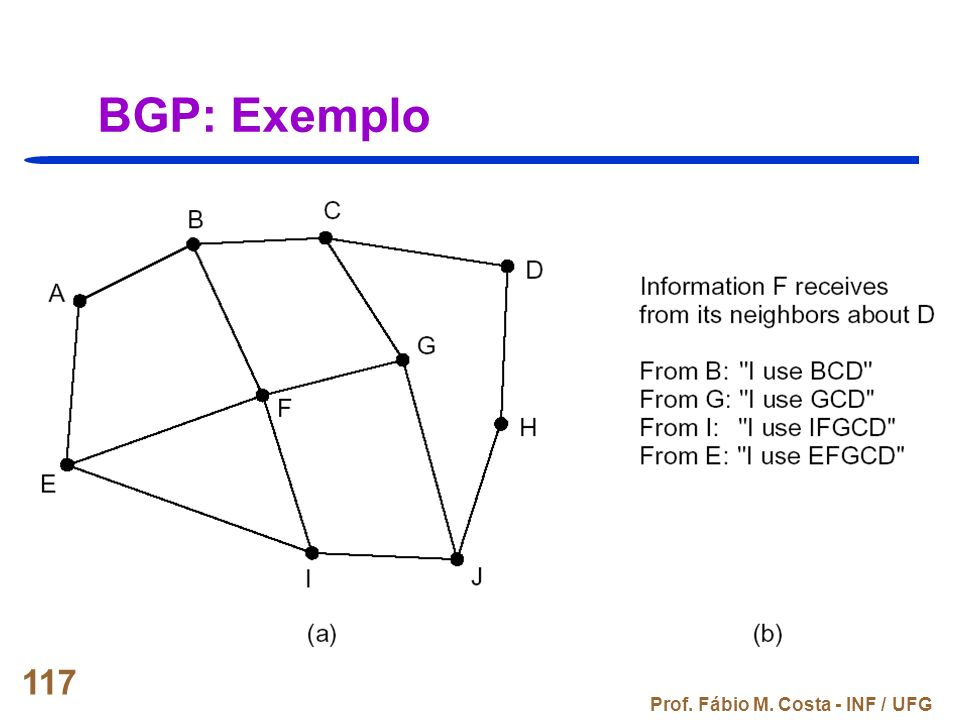 Prof. Fábio M. Costa - INF / UFG 117 BGP: Exemplo