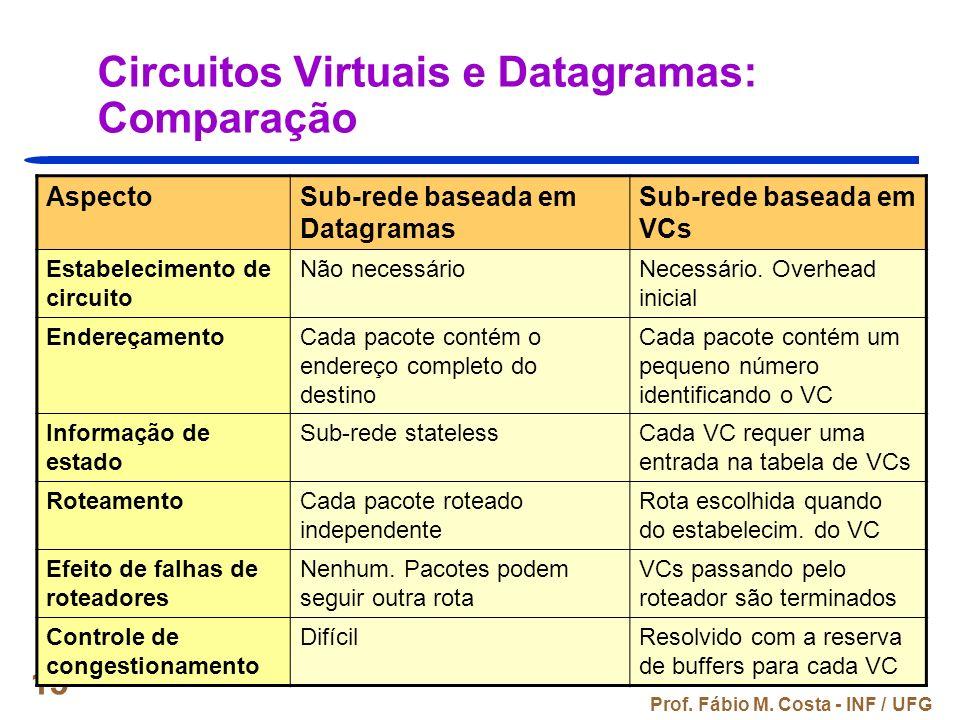 Prof. Fábio M. Costa - INF / UFG 15 Circuitos Virtuais e Datagramas: Comparação AspectoSub-rede baseada em Datagramas Sub-rede baseada em VCs Estabele