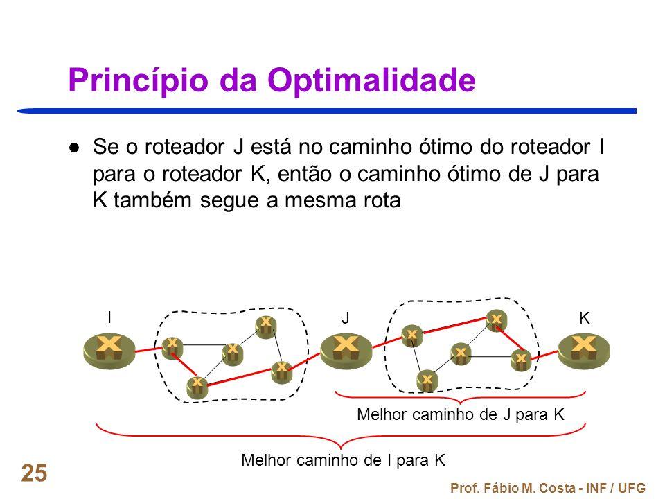Prof. Fábio M. Costa - INF / UFG 25 Princípio da Optimalidade Se o roteador J está no caminho ótimo do roteador I para o roteador K, então o caminho ó