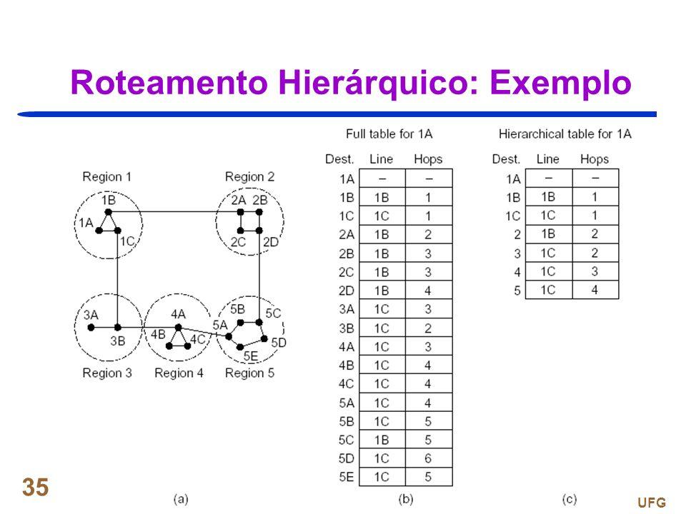 Prof. Fábio M. Costa - INF / UFG 35 Roteamento Hierárquico: Exemplo