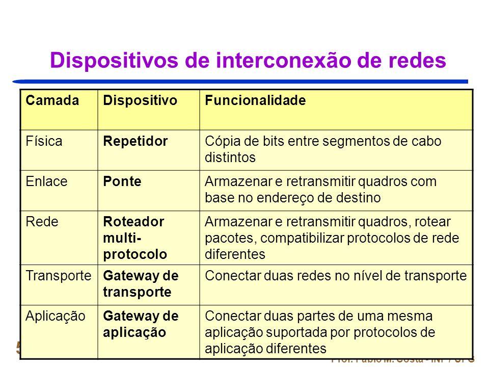 Prof. Fábio M. Costa - INF / UFG 51 Dispositivos de interconexão de redes CamadaDispositivoFuncionalidade FísicaRepetidorCópia de bits entre segmentos