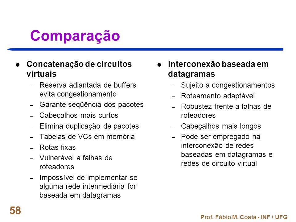 Prof. Fábio M. Costa - INF / UFG 58 Comparação Concatenação de circuitos virtuais – Reserva adiantada de buffers evita congestionamento – Garante seqü