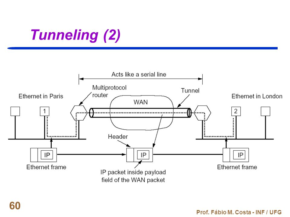 Prof. Fábio M. Costa - INF / UFG 60 Tunneling (2)