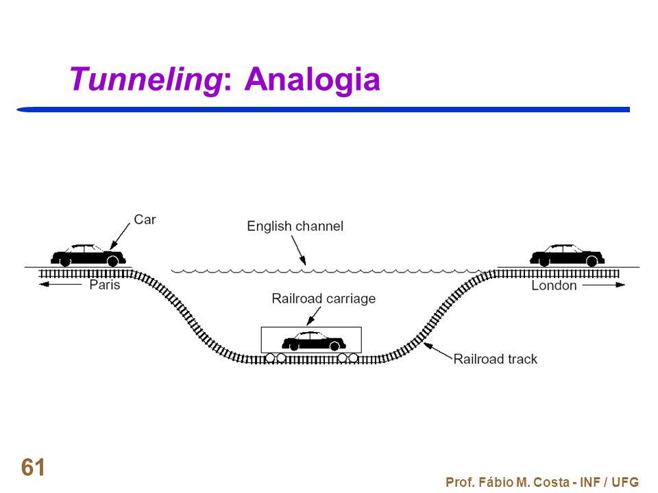 Prof. Fábio M. Costa - INF / UFG 61 Tunneling: Analogia