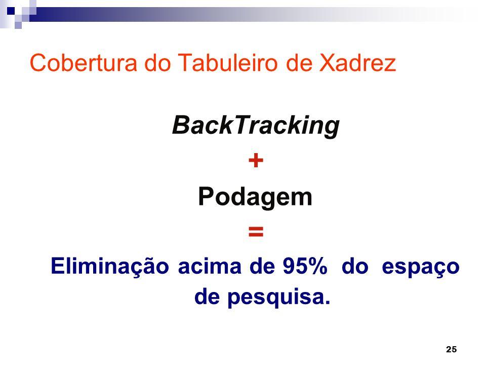 25 BackTracking + Podagem = Eliminação acima de 95% do espaço de pesquisa. Cobertura do Tabuleiro de Xadrez