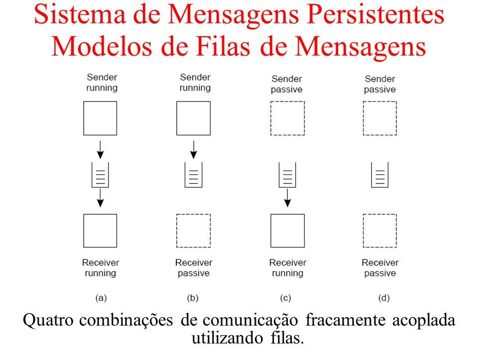 Sistema de Mensagens Persistentes Modelos de Filas de Mensagens Quatro combinações de comunicação fracamente acoplada utilizando filas.