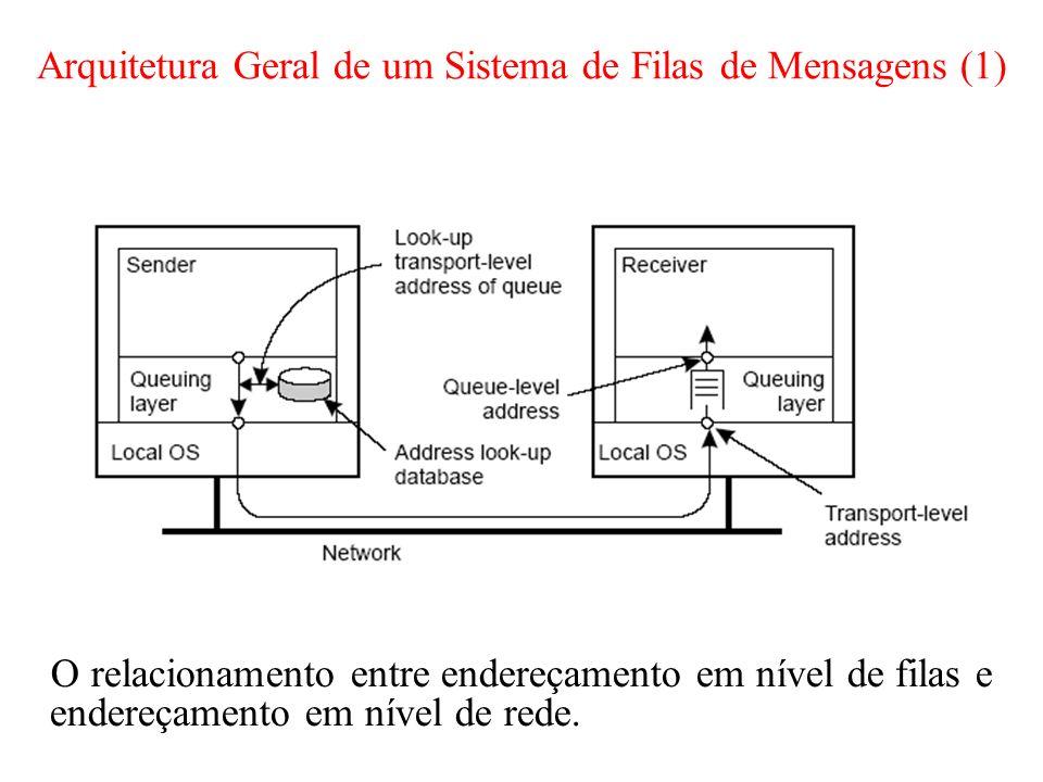 Arquitetura Geral de um Sistema de Filas de Mensagens (1) O relacionamento entre endereçamento em nível de filas e endereçamento em nível de rede.
