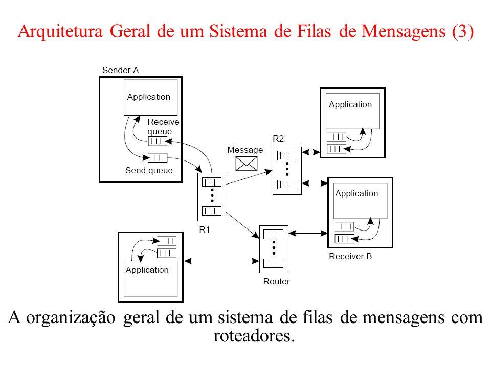 Arquitetura Geral de um Sistema de Filas de Mensagens (3) A organização geral de um sistema de filas de mensagens com roteadores.