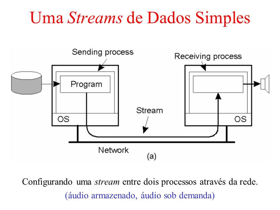 Uma Streams de Dados Simples Configurando uma stream entre dois processos através da rede. (áudio armazenado, áudio sob demanda)