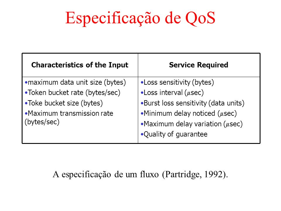 Especificação de QoS A especificação de um fluxo (Partridge, 1992). Loss sensitivity (bytes) Loss interval ( sec) Burst loss sensitivity (data units)