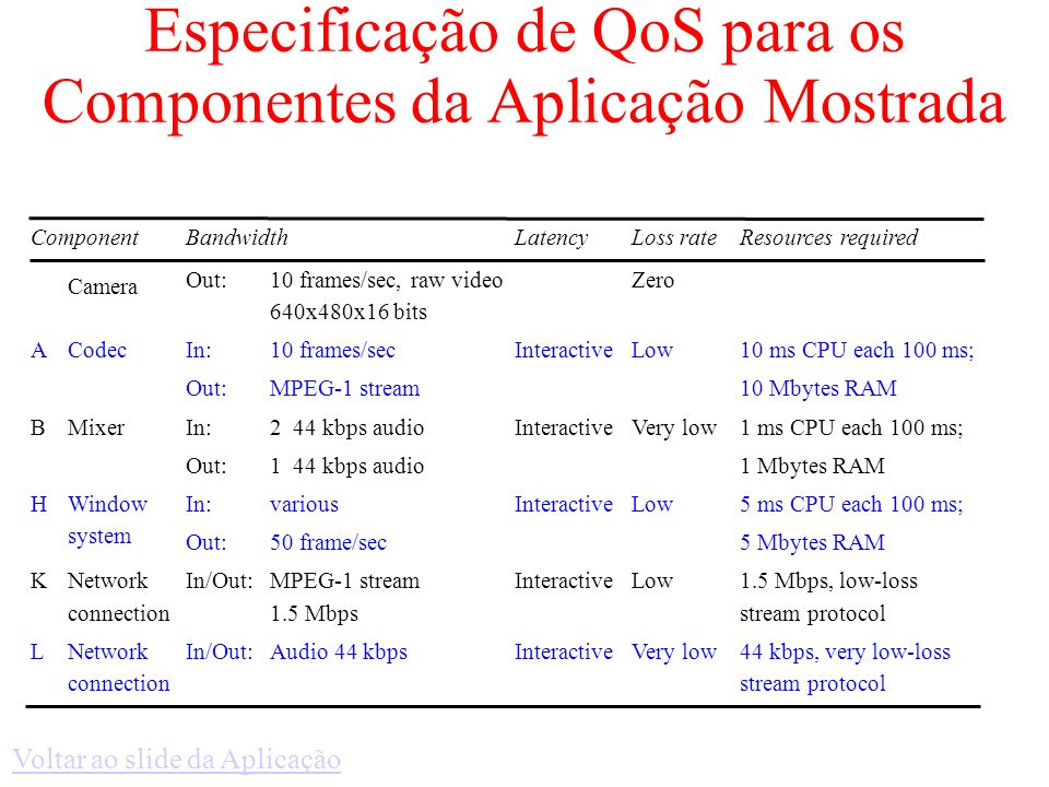 Especificação de QoS para os Componentes da Aplicação Mostrada ComponentBandwidthLatencyLoss rateResources required Camera Out:10 frames/sec, raw video 640x480x16 bits Zero A Codec In: Out: 10 frames/sec MPEG-1 stream InteractiveLow10 ms CPU each 100 ms; 10 Mbytes RAM B Mixer In: Out: 2 44 kbps audio 1 44 kbps audio InteractiveVery low1 ms CPU each 100 ms; 1 Mbytes RAM H Window system In: Out: various 50 frame/sec InteractiveLow5 ms CPU each 100 ms; 5 Mbytes RAM K Network connection In/Out: MPEG-1 stream 1.5 Mbps InteractiveLow 1.5 Mbps, low-loss stream protocol L Network connection In/Out: Audio 44 kbps InteractiveVery low 44 kbps, very low-loss stream protocol Voltar ao slide da Aplicação